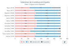 Votos en contra investidura gobierno españa