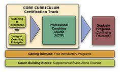 New Ventures West Coaching Certification