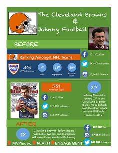 Manziel effect on the Browns and social media