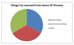 """Things I've learned from Game of Thrones. #hodor #gameofthronespost…"