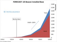THE BEACONS REPORT: Growth Forecasts For The Most Important Retail Technology Since The Mobile Credit Card Reader
