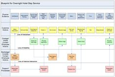 Service blueprint of hospital pdf service intensity matrix similar ideas malvernweather Image collections
