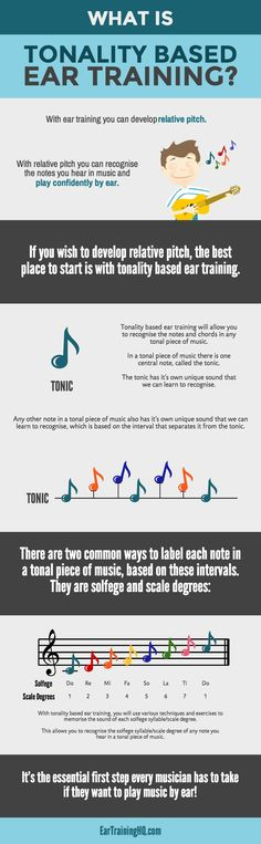 An infographic that explains an important concept for all musicians: Tonality Based Ear Training