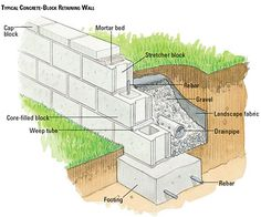 Building a Concrete-block Retaining Wall - Building Masonry Walls - Patios, Walkways, Walls & Masonry. DIY Advice Building a Concrete-block Retaining Wall - Building Masonry Walls - Patios, Walkways, Walls & Masonry. Concrete Block Retaining Wall, Building A Retaining Wall, Concrete Block Walls, Cinder Block Walls, Cinder Block Garden, Landscaping Retaining Walls, Concrete Patio, Backyard Landscaping, Diy Retaining Wall
