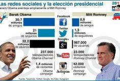 Barak Obama tiene mucha mayor presencia en Social Media, ¿Sería eso lo que inclinaría el resultado?