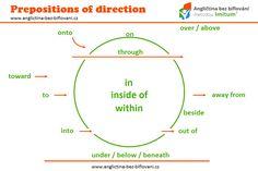 Předložky směru (prepositions of direction) vám řeknou, kam jít nebo kam něco dát. Pomohou vám také pochopit, kde věci jsou. #prepositonsofdirection Prepositions, Line Chart, Map, Location Map, Maps