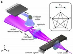 Researchers have devised a way to make programmable quantum computer module by connecting five qubits together and performing logic operations on them.