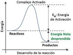 Químicas: Ejemplos de Reacción Exotérmica