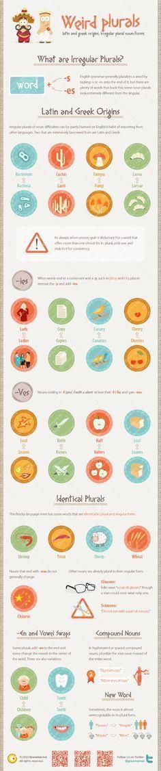 Infographic with weird plurals: Infografía con plurales irregulares