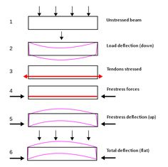 six figures showing forces and resulting deflection of beam Deep Foundation, Civil Engineering Construction, Concrete Cement, Concrete Structure, Beams, Structural Engineer, Technical Drawings, Google Search, Science