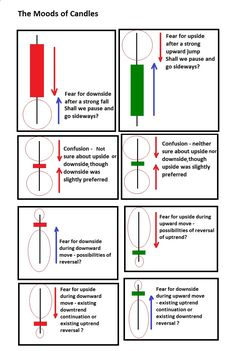 Every candlestick says something to reflect the market sentiments. Check what they say at www.forexabode.co....