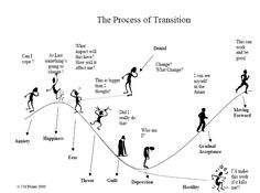 Nice picture of the change cycle.  People respond to change in predictable ways.  http://humanourb.tripod.com/sitebuildercontent/sitebuilderpictures/transition.jpg
