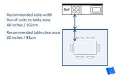 Kitchen dimensions - recommended clearance for units opposite a table.