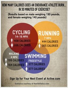 Infographic: How many calories does an endurance athlete burn?