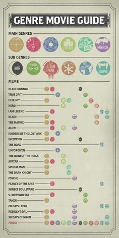 Genre Movie Guide: even though we haven't seen these thus year I still thought it was interesting and on our movie board