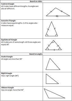 Types of Triangles | SchoolTutoring.com