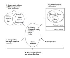 person centred model of counselling psychology essay Developing from the concepts of humanistic psychology, person-centred counselling coincides with the humanistic approach  person centred counselling essay.
