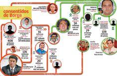 Política y Sociedad: Quintana Roo asigna a empresa del compadre del Gobernador...