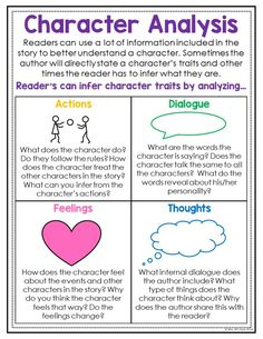 Story Elements Posters : This anchor chart is a great addition to your students reading journals. It gives them reminders on what to look for when focusing on character analysis. The bright and colorful posters work great as a classroom display as well. Reading Lessons, Writing Lessons, Teaching Writing, Teaching Character Traits, 3rd Grade Reading, Student Reading, Guided Reading, Third Grade, Book Writing Tips
