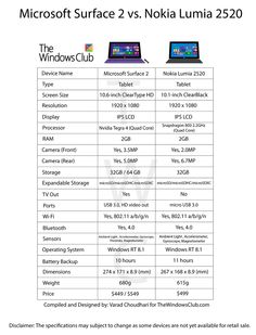 Windows 10 Operating System, Surface 2, Nokia 2, Screen Size, Microsoft Surface, Specs, Chart