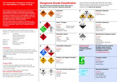 Dangerous Goods Classification Dangerous Goods, Freight Forwarder, Supply Chain, Little Books, Aviation, Aircraft, Safety, Signs, Architecture