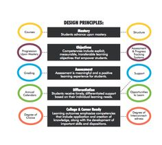 Design Thinking « Competency Works
