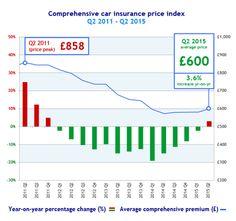 Comprehensive car insurance price index