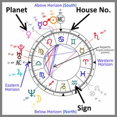 Get A Detailed Astrological Analysis With This FREE Instant Interactive Birth Chart No Sign