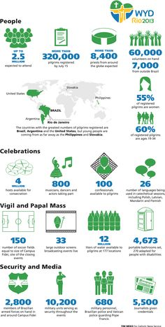 World Youth Day by the numbers