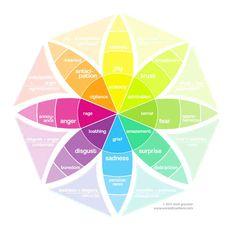 Plutchik's Wheel of Emotions... Interesting.