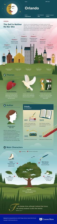 Orlando infographic | Course Hero