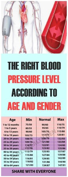 Mi presión arterial es 137/84