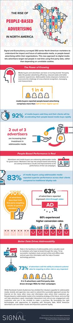 The Rise of People-Based Advertising in North America #Infographic #Advertising #Marketing
