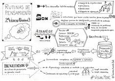 apuntes visuales - Google Search Thinking Strategies, Bullet Journal, Google, Making Decisions, Thoughts, Patterns