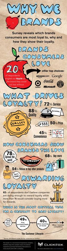 Brands consumers love and what drives Loyalty - #socialmedia #infographic