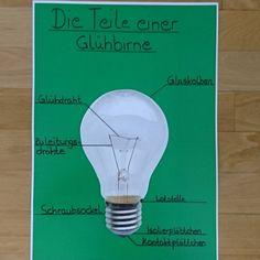 Lernplakat zur Glühbirne