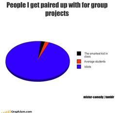 Hate group projects