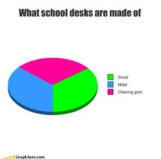 What school tables are made of....