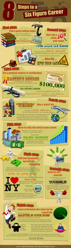 Infographic: 8 steps to a 6 figure salary. It says to stick with Math.. Accounting and Finance: CHECK