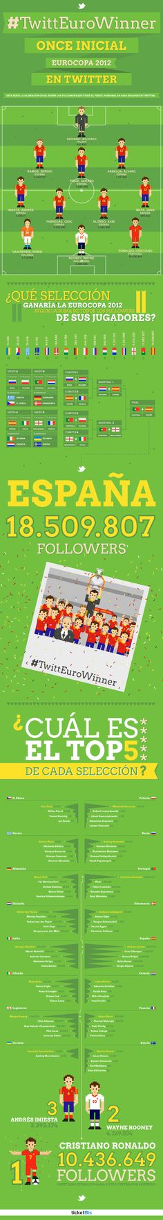 España gana la Eurocopa 2012 en Twitter (antes de jugarla) #infografia #infographic #socialmedia