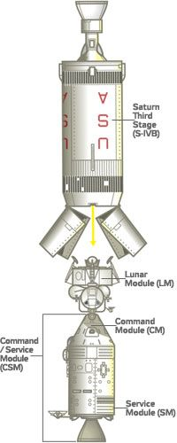 The Command Service Module separates from the Saturn, then couples with the Lunar Module, removing it from the launch vehicle.