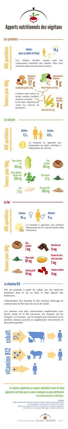 Apports nutritionnels des végétaux #saveurs durables