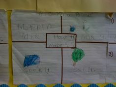 We use four square writing method for our writing instruction. Each day we write in one square until eventually we have completed all squar. Sentence Writing, Paragraph, Four Square Writing, First Grade Writing, Kindergarten Writing, Literacy Centers, Teaching Tips, Lesson Plans, Writing Ideas
