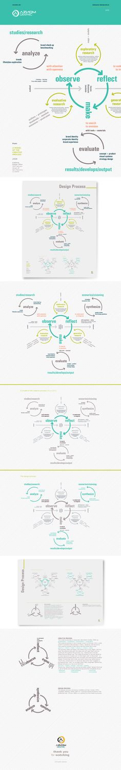 Business infographic & data visualisation A Model of the Creative Process. Infographic Description A Model of the Creative Process. Web Design, Tool Design, Layout Design, Design Thinking Process, Design Process, Self Branding, Modelo Canvas, Innovation Strategy, Journey Mapping