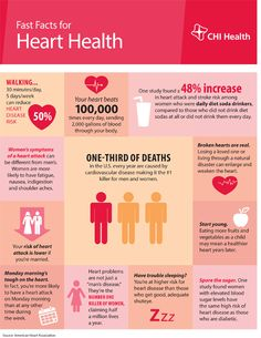 367 Best Heart disease news and information images in 2019