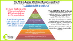 The ACE Study (Adverse Childhood Experience) how child abuse & neglect affects development and health later in life.