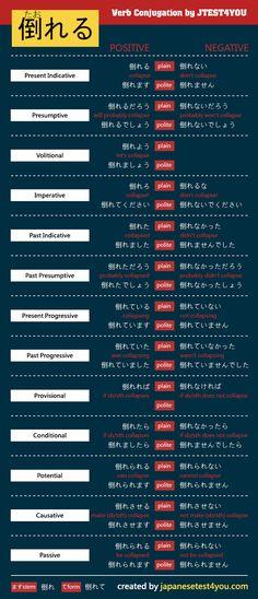 Conjugation of Japanese verb 倒れる (taoreru): http://japanesetest4you.com/flashcard/learn-jlpt-n4-vocabulary-%e5%80%92%e3%82%8c%e3%82%8b-taoreru/