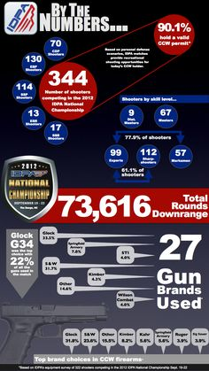 Infographic: Gun of the 2012 IDPA Nationals via IDPA's Down Zero blog Glock Mods, Advert Design, Concealed Carry Weapons, Shooting Sports, Gun Rights, Information Graphics, Best Web Design, National Championship, Tecnologia