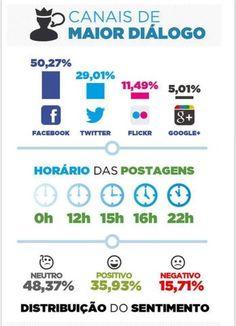 Canais de Maior diálogo #Internet #Publicidade