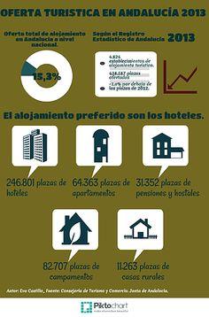 Hablamos de Turismo | La oferta del alojamiento turístico en Andalucía, informe anual de 2013